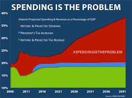 Boehners chart